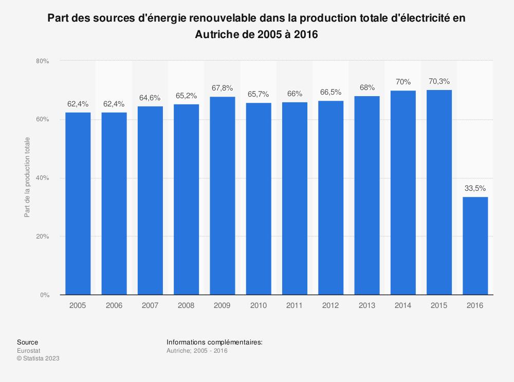 Statistique: Part des sources d'énergie renouvelable dans la production totale d'électricité en Autriche de 2005 à 2016 | Statista