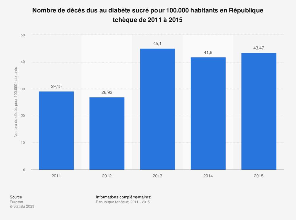 Statistique: Nombre de décès dus au diabète sucré pour 100.000 habitants en République tchèque de 2011 à 2015 | Statista