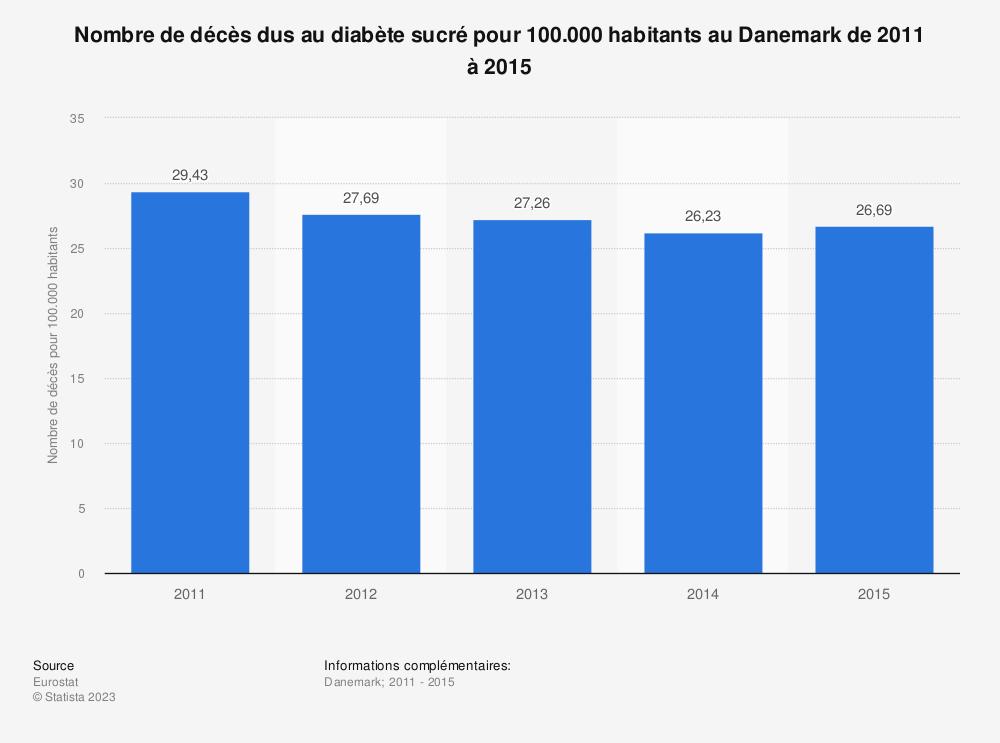 Statistique: Nombre de décès dus au diabète sucré pour 100.000 habitants au Danemark de 2011 à 2015 | Statista