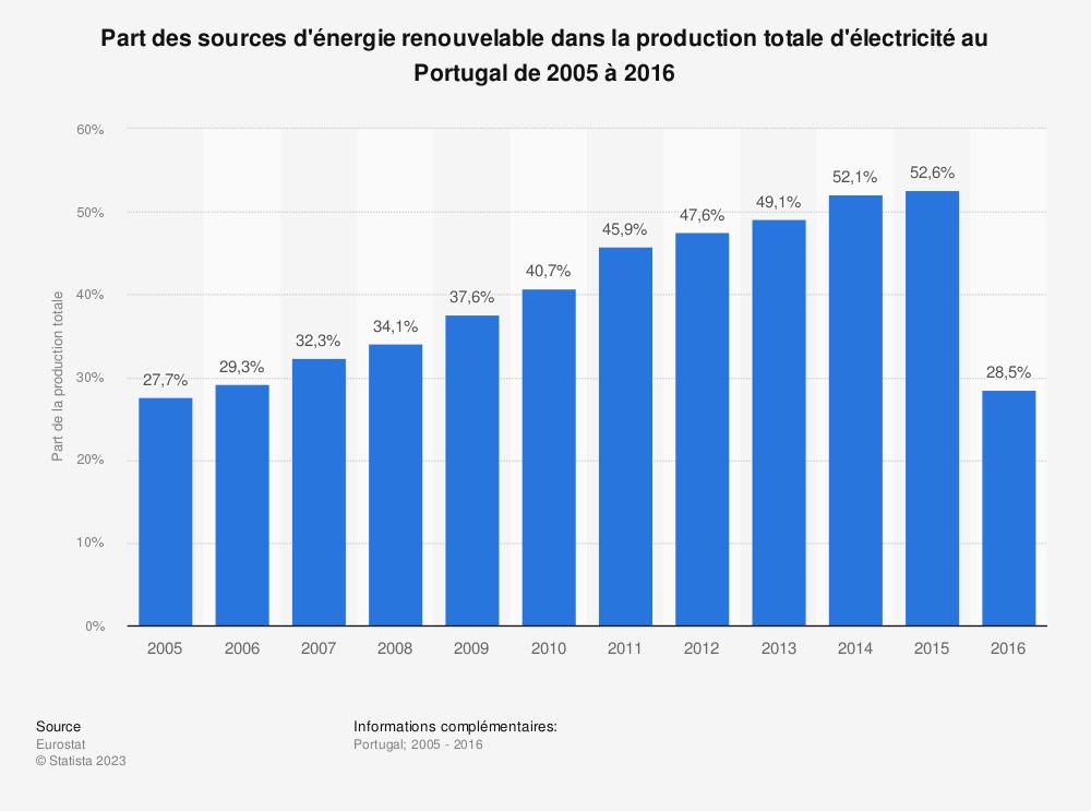 Statistique: Part des sources d'énergie renouvelable dans la production totale d'électricité au Portugal de 2005 à 2016 | Statista