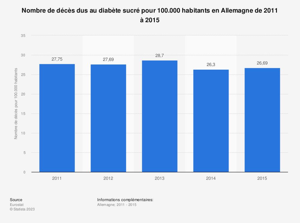 Statistique: Nombre de décès dus au diabète sucré pour 100.000 habitants en Allemagne de 2011 à 2015 | Statista