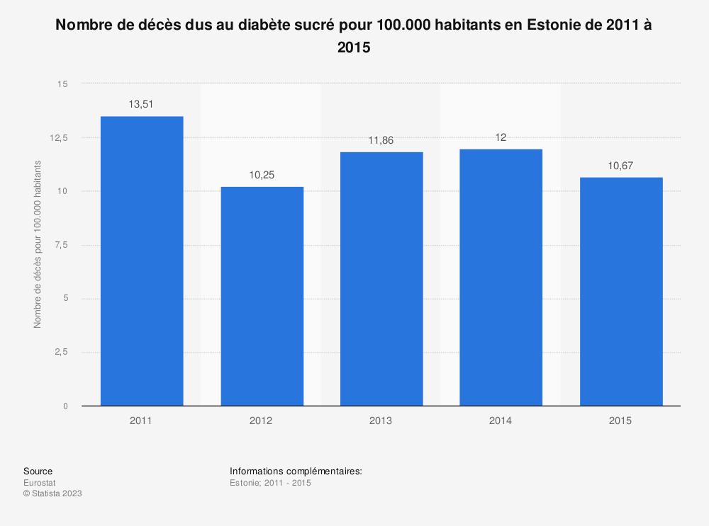 Statistique: Nombre de décès dus au diabète sucré pour 100.000 habitants en Estonie de 2011 à 2015 | Statista