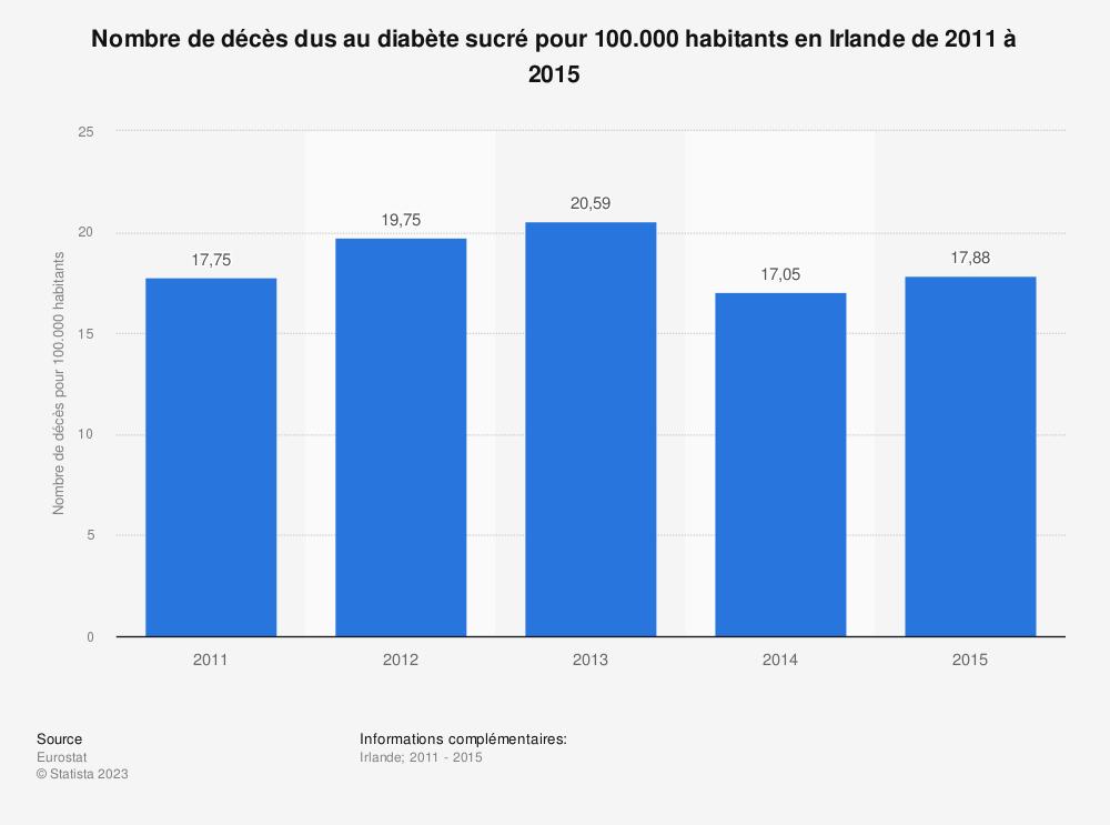 Statistique: Nombre de décès dus au diabète sucré pour 100.000 habitants en Irlande de 2011 à 2015 | Statista
