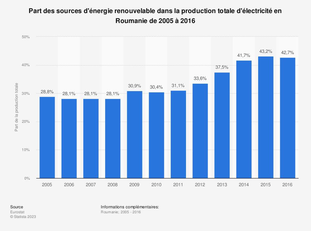 Statistique: Part des sources d'énergie renouvelable dans la production totale d'électricité en Roumanie de 2005 à 2016 | Statista