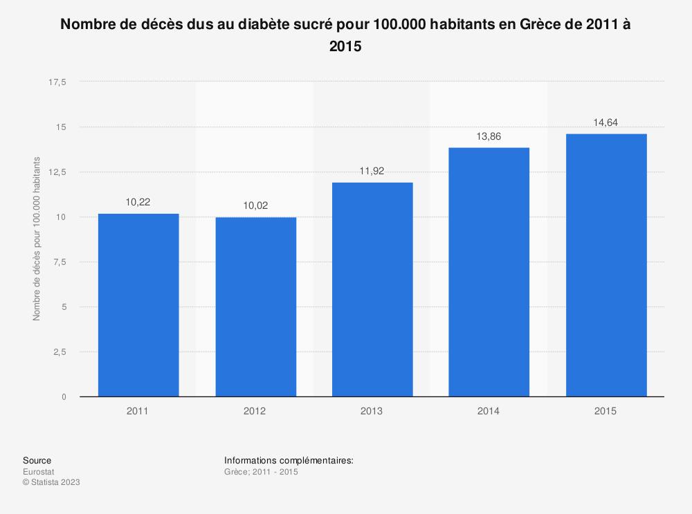 Statistique: Nombre de décès dus au diabète sucré pour 100.000 habitants en Grèce de 2011 à 2015 | Statista