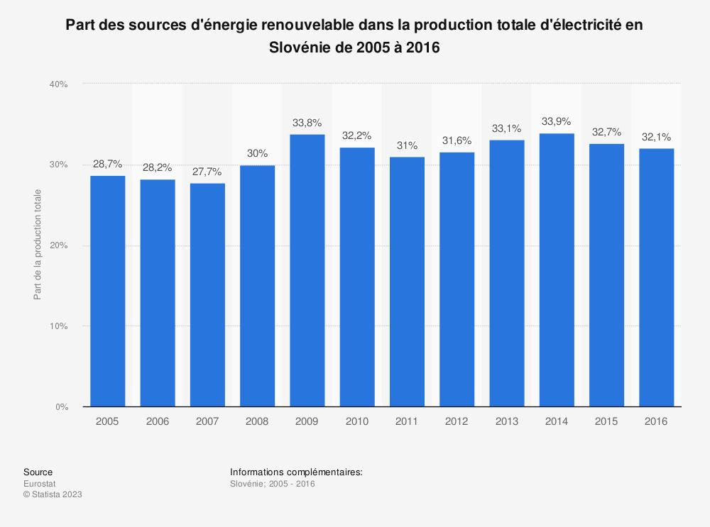 Statistique: Part des sources d'énergie renouvelable dans la production totale d'électricité en Slovénie de 2005 à 2016 | Statista