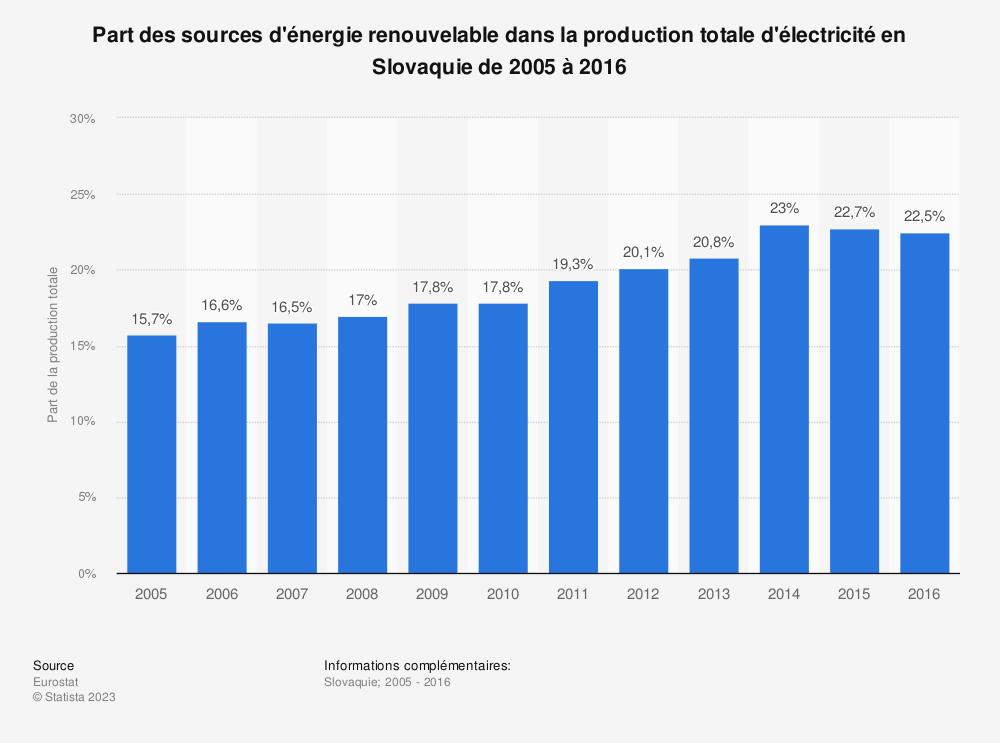 Statistique: Part des sources d'énergie renouvelable dans la production totale d'électricité en Slovaquie de 2005 à 2016 | Statista