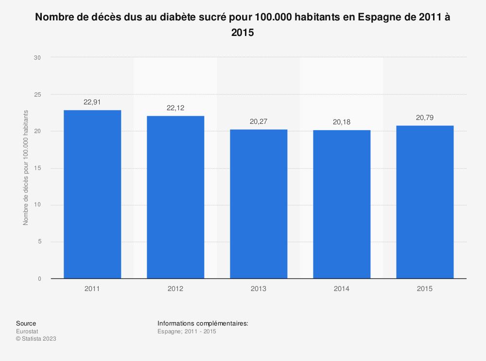 Statistique: Nombre de décès dus au diabète sucré pour 100.000 habitants en Espagne de 2011 à 2015 | Statista
