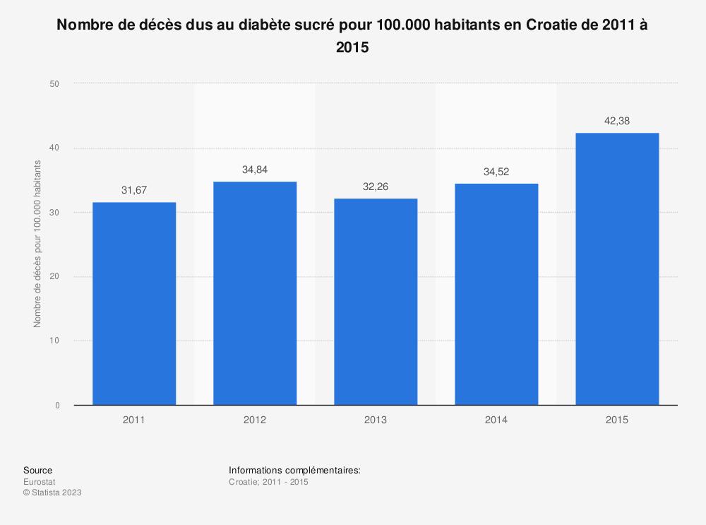 Statistique: Nombre de décès dus au diabète sucré pour 100.000 habitants en Croatie de 2011 à 2015 | Statista