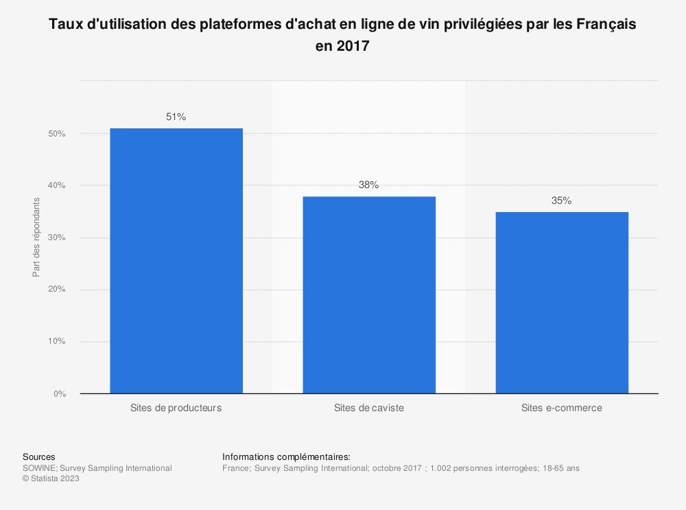 Statistique: Taux d'utilisation des plateformes d'achat en ligne de vin privilégiées par les Français en 2017 | Statista