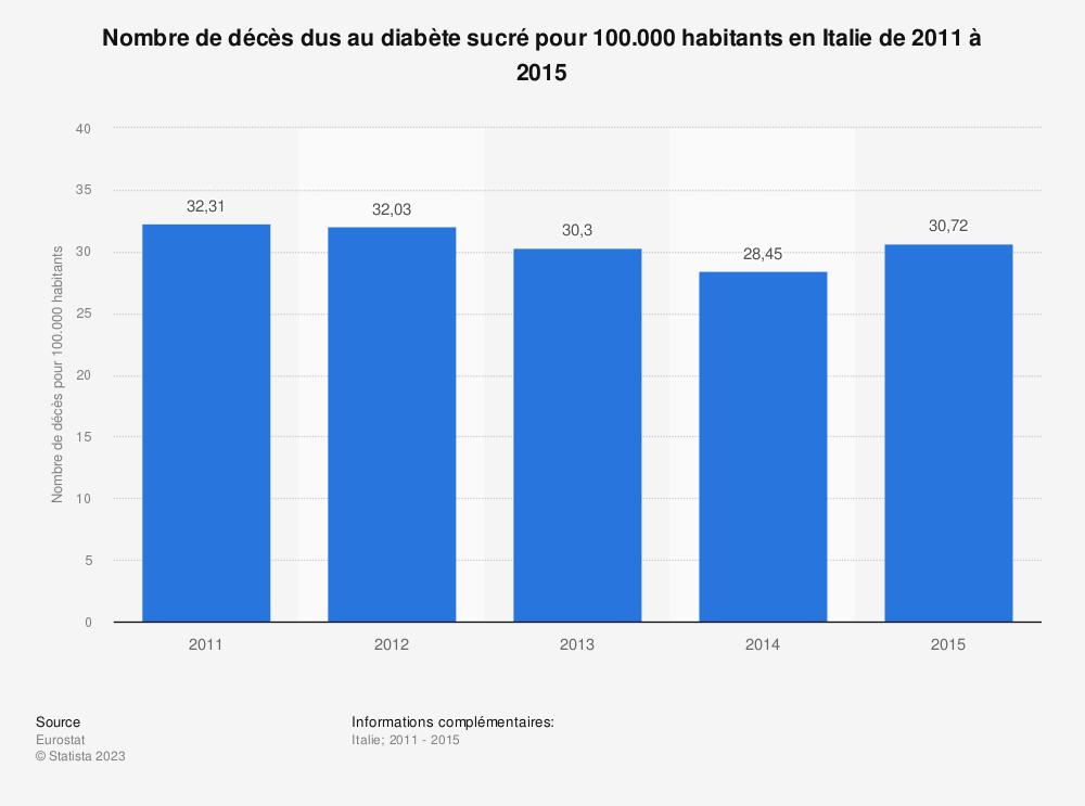 Statistique: Nombre de décès dus au diabète sucré pour 100.000 habitants en Italie de 2011 à 2015 | Statista
