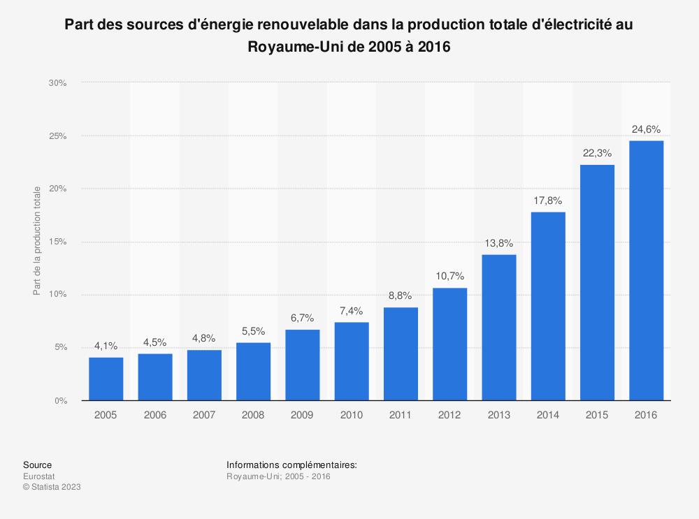 Statistique: Part des sources d'énergie renouvelable dans la production totale d'électricité au Royaume-Uni de 2005 à 2016 | Statista