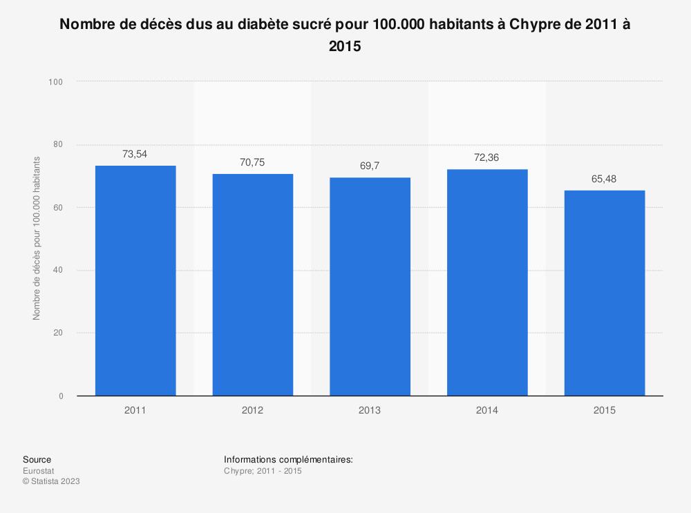 Statistique: Nombre de décès dus au diabète sucré pour 100.000 habitants à Chypre de 2011 à 2015 | Statista