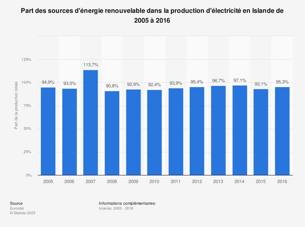 Statistique: Part des sources d'énergie renouvelable dans la production d'électricité en Islande de 2005 à 2016 | Statista