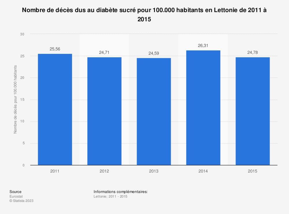 Statistique: Nombre de décès dus au diabète sucré pour 100.000 habitants en Lettonie de 2011 à 2015 | Statista