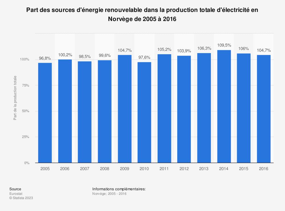 Statistique: Part des sources d'énergie renouvelable dans la production totale d'électricité en Norvège de 2005 à 2016 | Statista