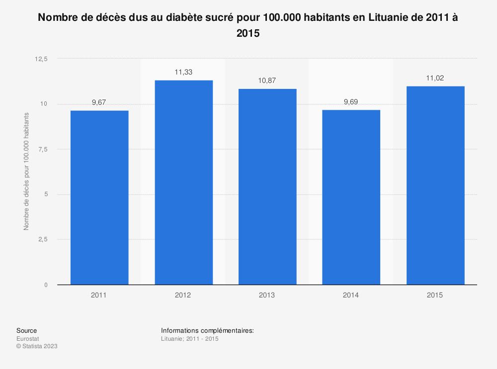 Statistique: Nombre de décès dus au diabète sucré pour 100.000 habitants en Lituanie de 2011 à 2015 | Statista