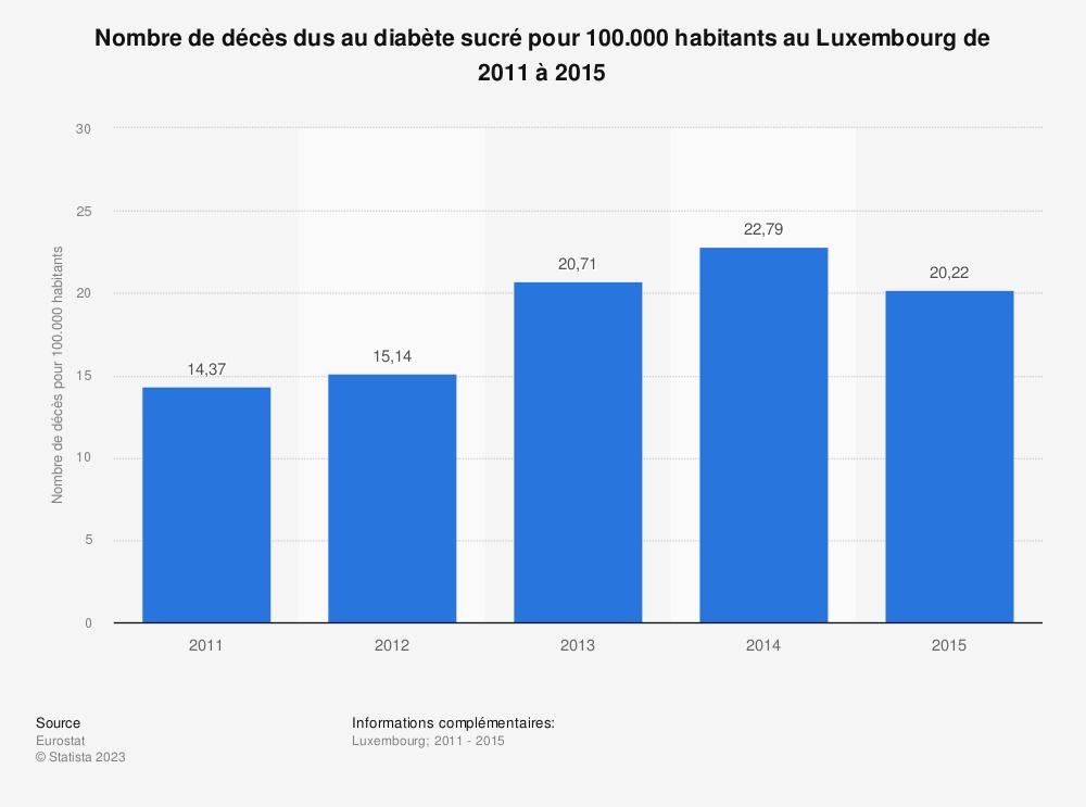 Statistique: Nombre de décès dus au diabète sucré pour 100.000 habitants au Luxembourg de 2011 à 2015 | Statista