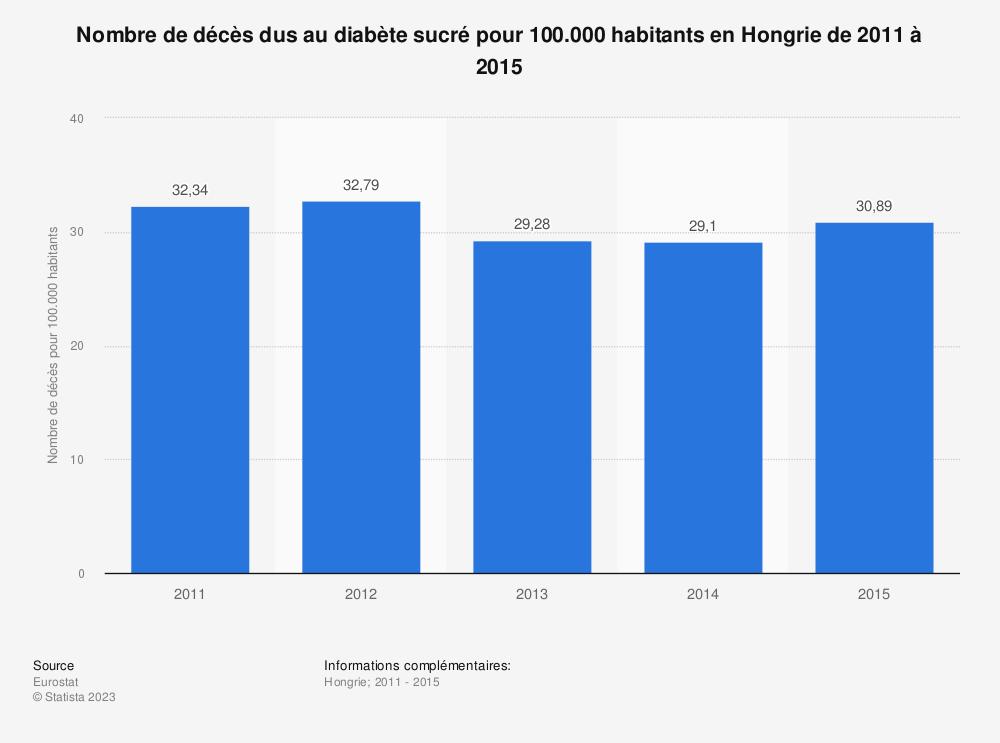 Statistique: Nombre de décès dus au diabète sucré pour 100.000 habitants en Hongrie de 2011 à 2015 | Statista