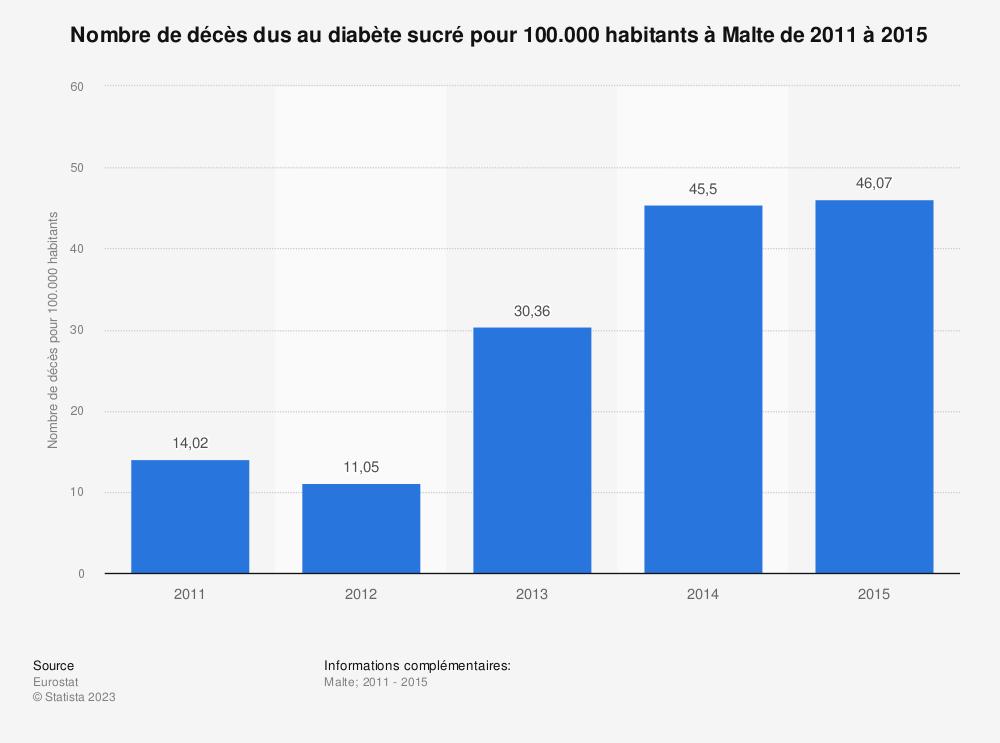 Statistique: Nombre de décès dus au diabète sucré pour 100.000 habitants à Malte de 2011 à 2015 | Statista