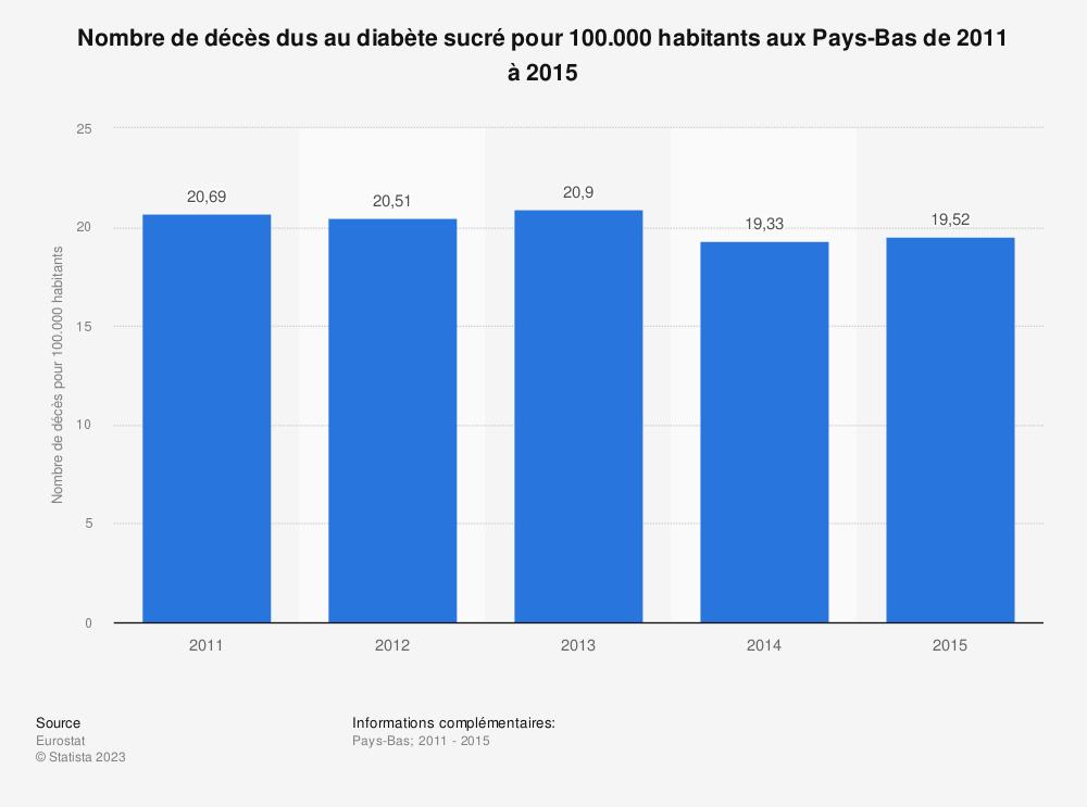Statistique: Nombre de décès dus au diabète sucré pour 100.000 habitants aux Pays-Bas de 2011 à 2015 | Statista