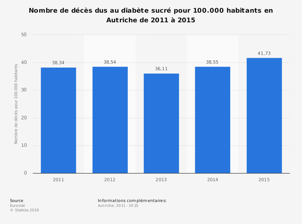 Statistique: Nombre de décès dus au diabète sucré pour 100.000 habitants en Autriche de 2011 à 2015 | Statista