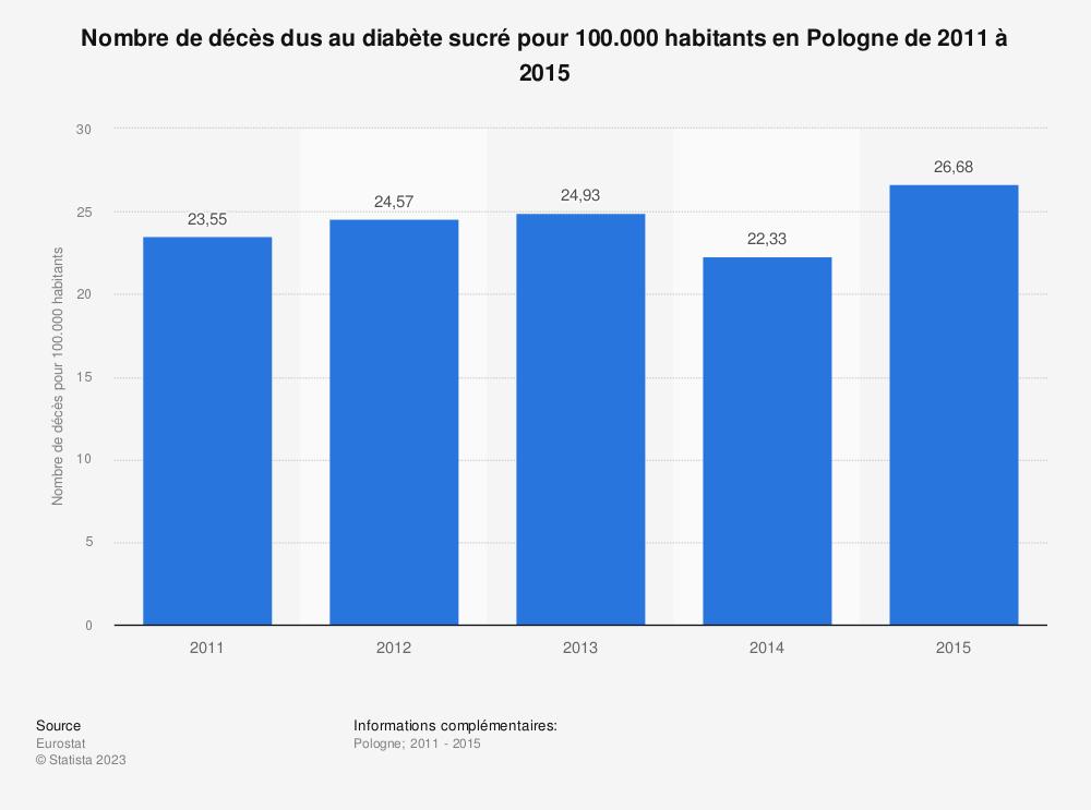 Statistique: Nombre de décès dus au diabète sucré pour 100.000 habitants en Pologne de 2011 à 2015 | Statista