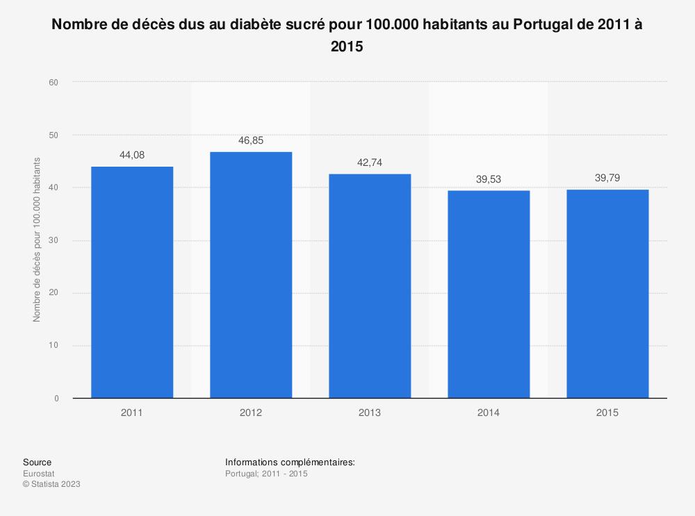 Statistique: Nombre de décès dus au diabète sucré pour 100.000 habitants au Portugal de 2011 à 2015 | Statista
