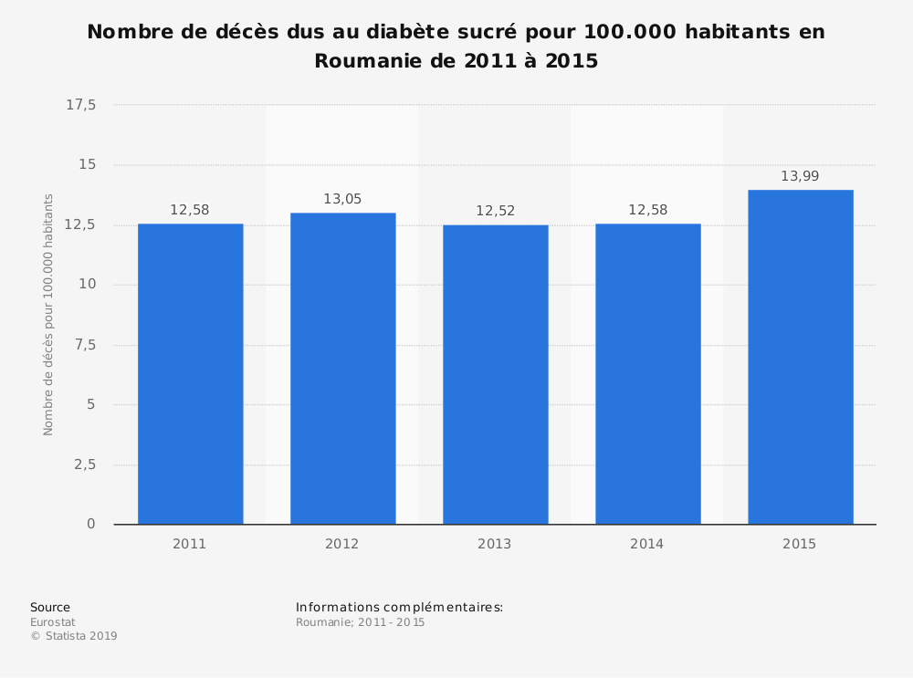 Statistique: Nombre de décès dus au diabète sucré pour 100.000 habitants en Roumanie de 2011 à 2015 | Statista
