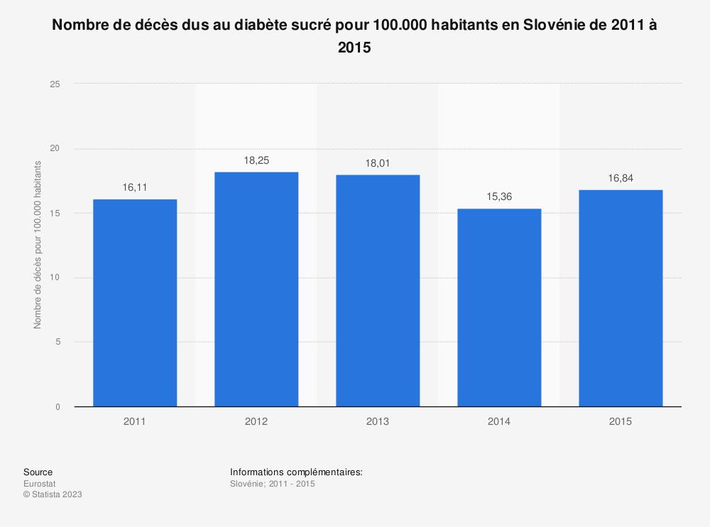 Statistique: Nombre de décès dus au diabète sucré pour 100.000 habitants en Slovénie de 2011 à 2015 | Statista