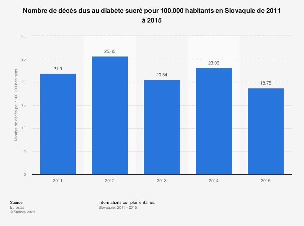 Statistique: Nombre de décès dus au diabète sucré pour 100.000 habitants en Slovaquie de 2011 à 2015 | Statista
