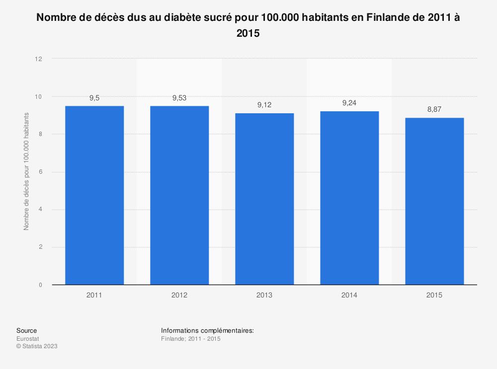 Statistique: Nombre de décès dus au diabète sucré pour 100.000 habitants en Finlande de 2011 à 2015 | Statista