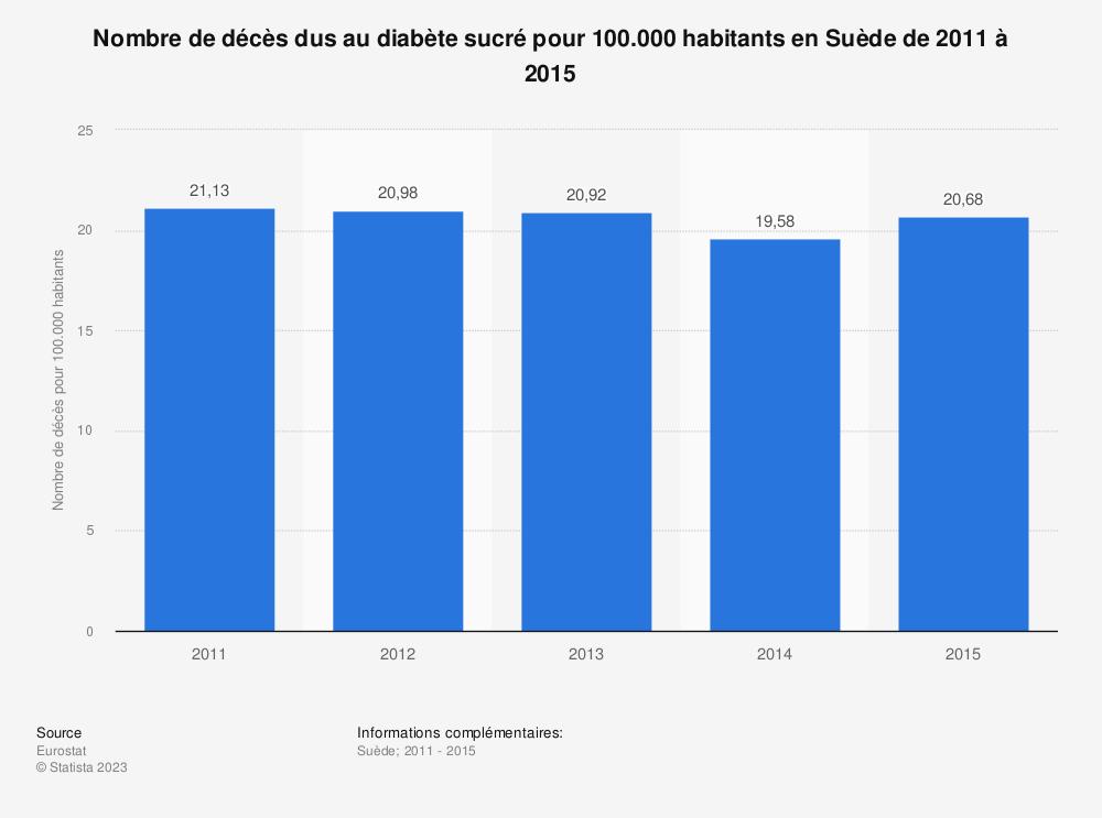 Statistique: Nombre de décès dus au diabète sucré pour 100.000 habitants en Suède de 2011 à 2015 | Statista
