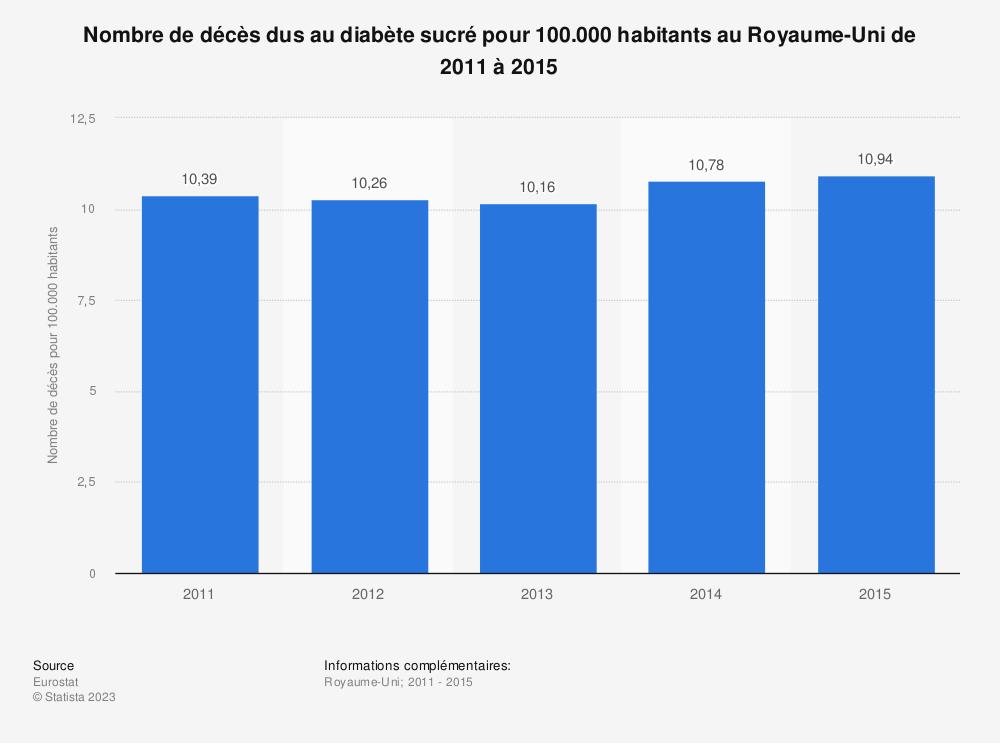Statistique: Nombre de décès dus au diabète sucré pour 100.000 habitants au Royaume-Uni de 2011 à 2015 | Statista