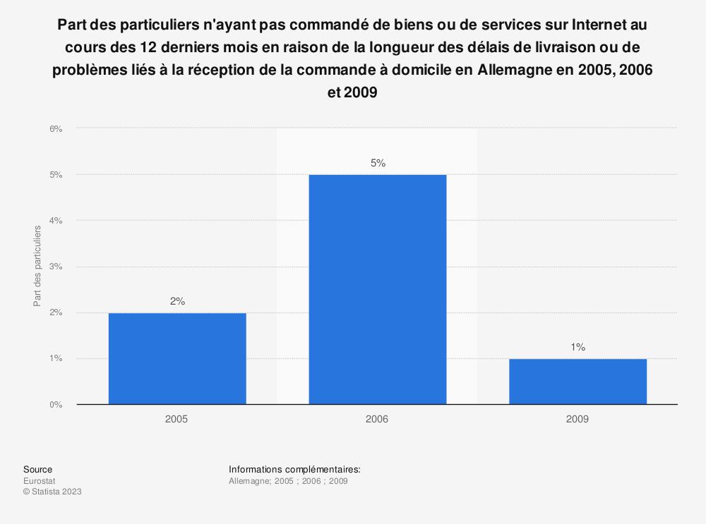 Statistique: Part des particuliers n'ayant pas commandé de biens ou de services sur Internet au cours des 12 derniers mois en raison de la longueur des délais de livraison ou de problèmes liés à la réception de la commande à domicile en Allemagne en 2005, 2006 et 2009 | Statista