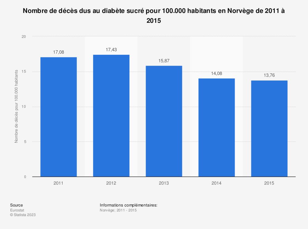 Statistique: Nombre de décès dus au diabète sucré pour 100.000 habitants en Norvège de 2011 à 2015 | Statista