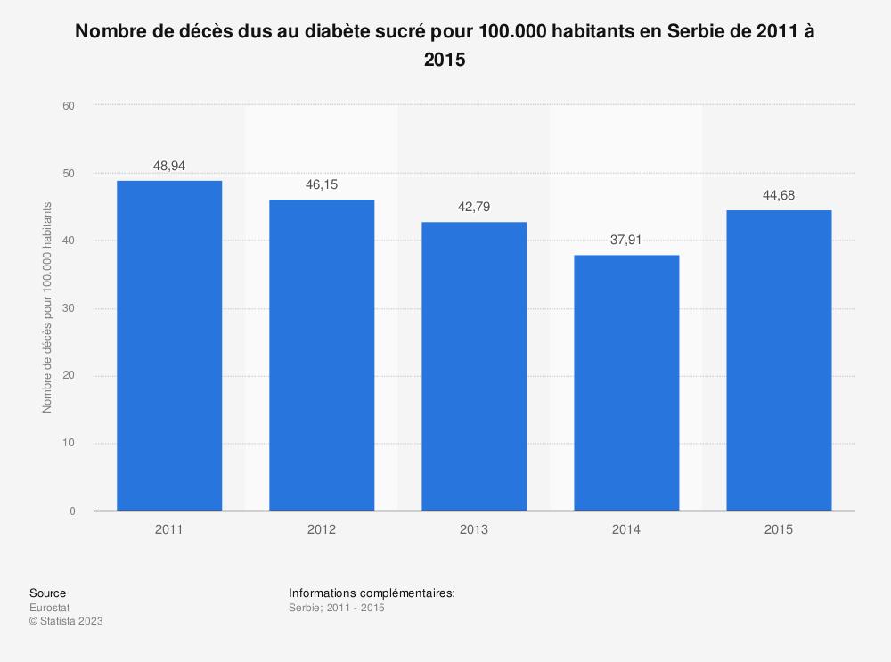 Statistique: Nombre de décès dus au diabète sucré pour 100.000 habitants en Serbie de 2011 à 2015 | Statista