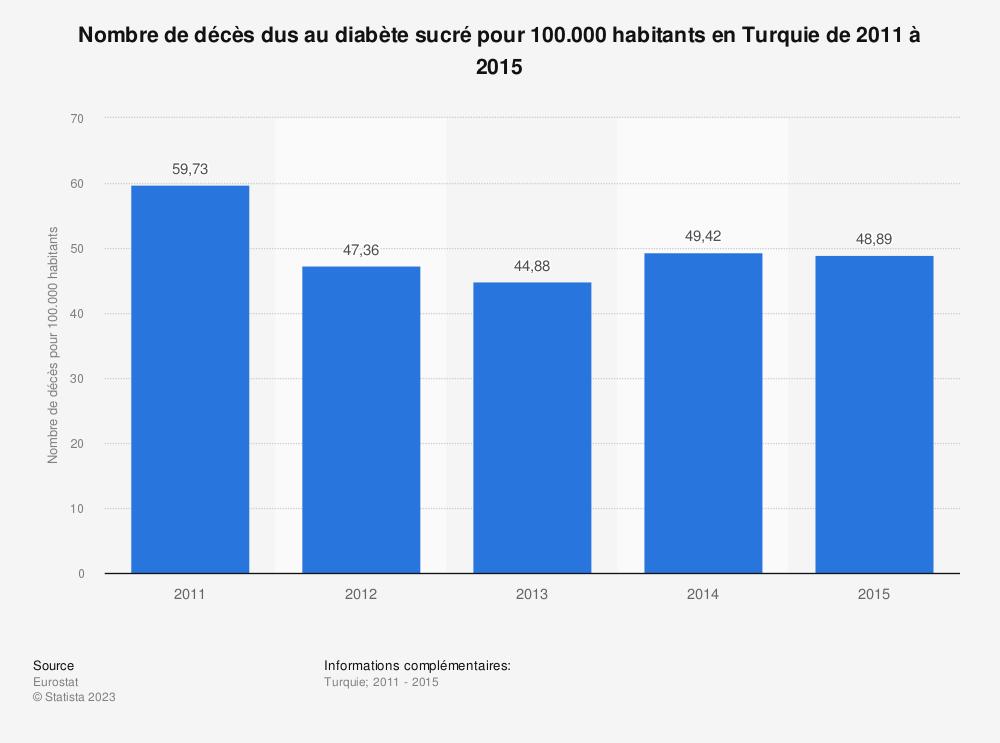 Statistique: Nombre de décès dus au diabète sucré pour 100.000 habitants en Turquie de 2011 à 2015 | Statista