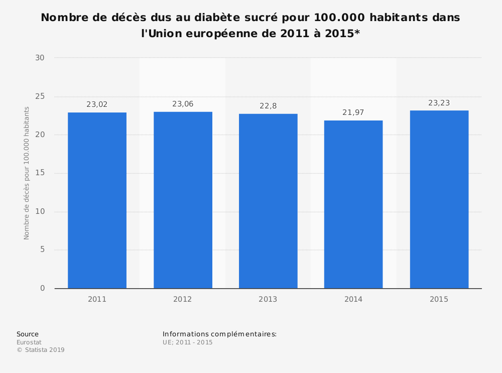Statistique: Nombre de décès dus au diabète sucré pour 100.000 habitants dans l'Union européenne de 2011 à 2015* | Statista