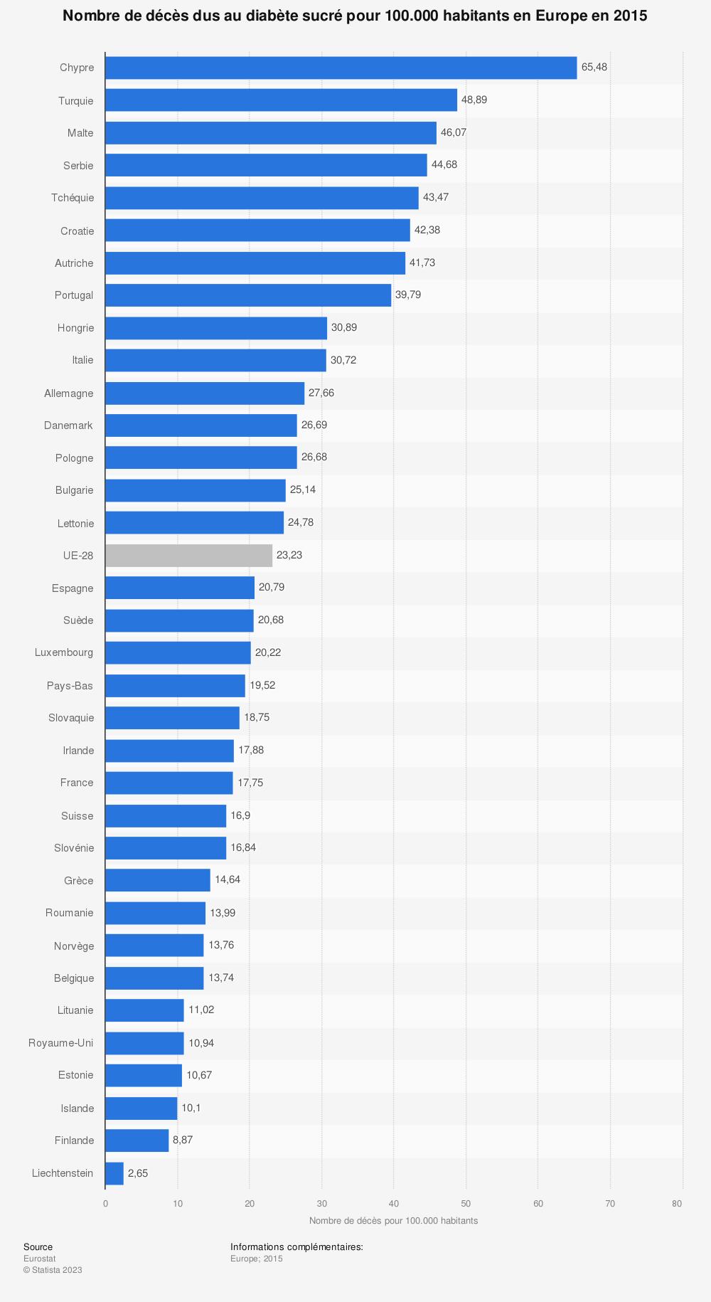 Statistique: Nombre de décès dus au diabète sucré pour 100.000 habitants en Europe en 2015 | Statista