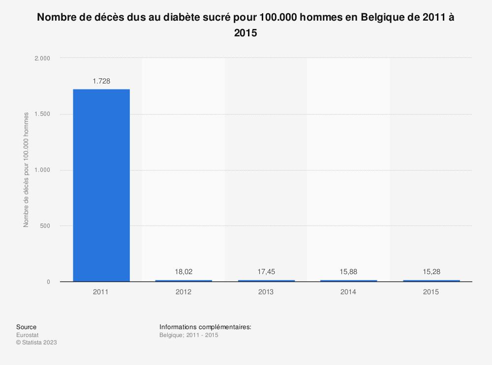 Statistique: Nombre de décès dus au diabète sucré pour 100.000 hommes en Belgique de 2011 à 2015 | Statista