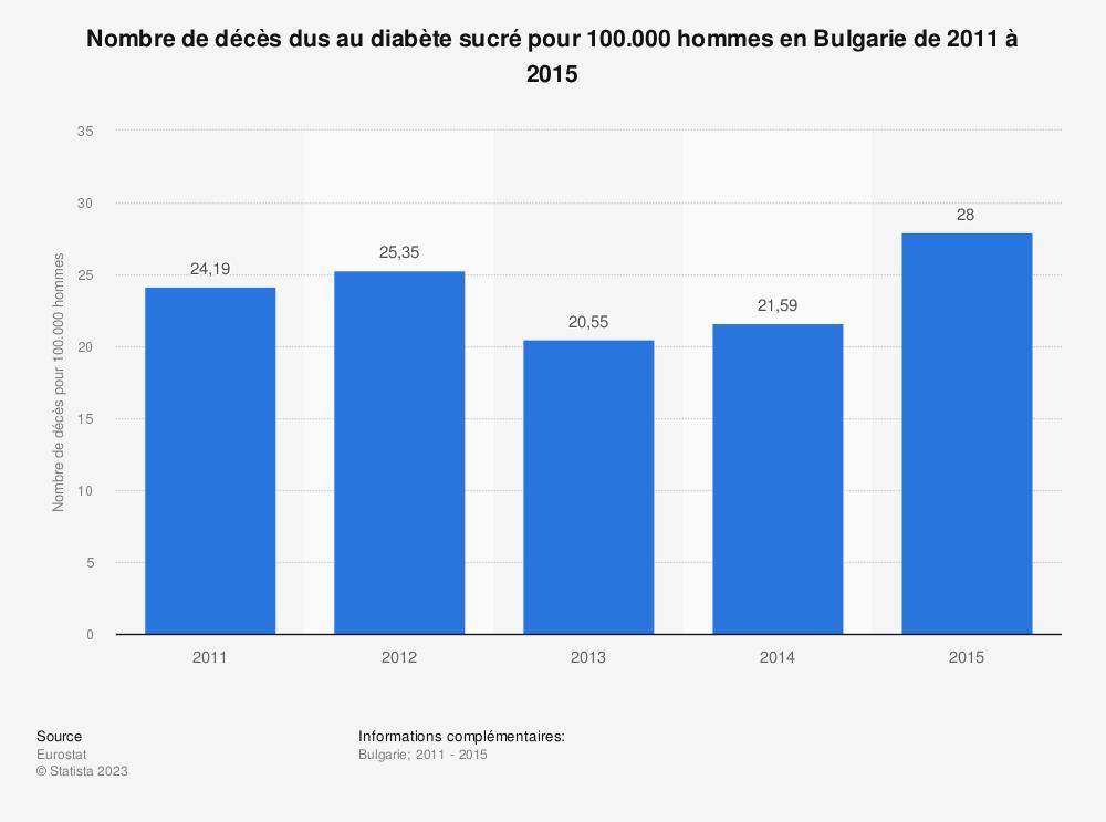Statistique: Nombre de décès dus au diabète sucré pour 100.000 hommes en Bulgarie de 2011 à 2015 | Statista