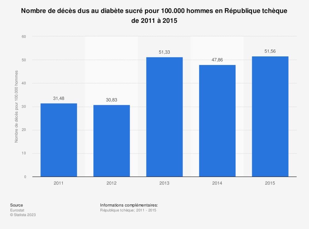 Statistique: Nombre de décès dus au diabète sucré pour 100.000 hommes en République tchèque de 2011 à 2015 | Statista