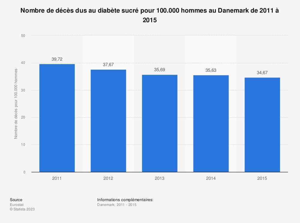 Statistique: Nombre de décès dus au diabète sucré pour 100.000 hommes au Danemark de 2011 à 2015 | Statista