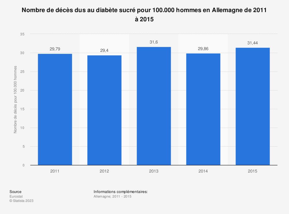 Statistique: Nombre de décès dus au diabète sucré pour 100.000 hommes en Allemagne de 2011 à 2015 | Statista