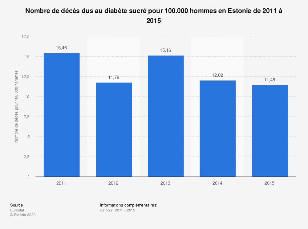 Statistique: Nombre de décès dus au diabète sucré pour 100.000 hommes en Estonie de 2011 à 2015 | Statista