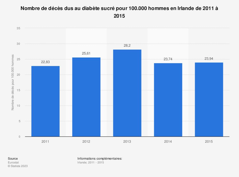 Statistique: Nombre de décès dus au diabète sucré pour 100.000 hommes en Irlande de 2011 à 2015 | Statista