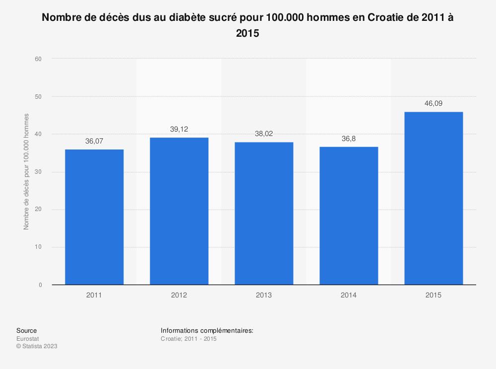 Statistique: Nombre de décès dus au diabète sucré pour 100.000 hommes en Croatie de 2011 à 2015 | Statista