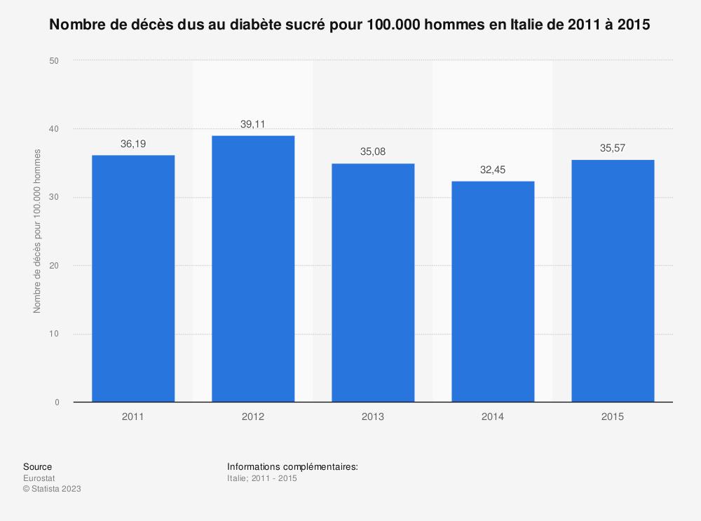 Statistique: Nombre de décès dus au diabète sucré pour 100.000 hommes en Italie de 2011 à 2015 | Statista