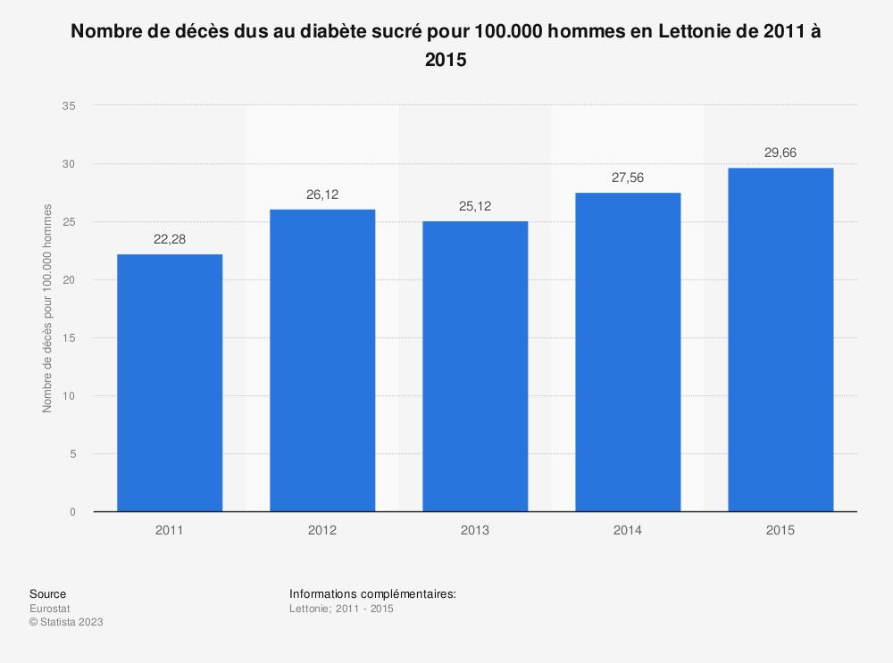 Statistique: Nombre de décès dus au diabète sucré pour 100.000 hommes en Lettonie de 2011 à 2015 | Statista